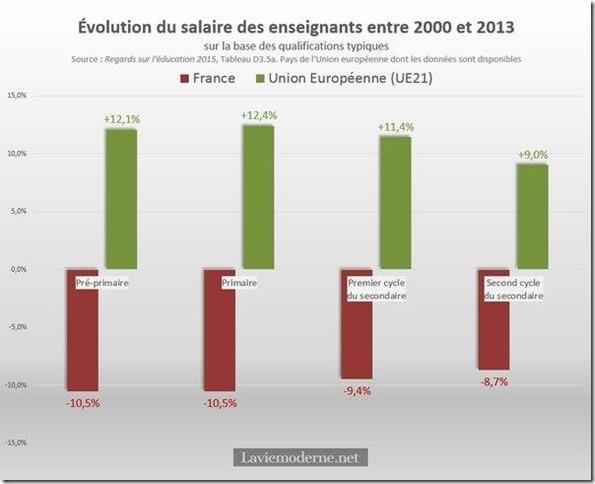 Evolution-Salaires[1]